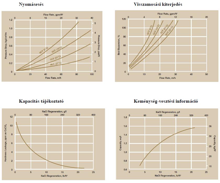 Nyomásesés, visszamosási kiterjedés, kapacitás és keménység vesztés diagram