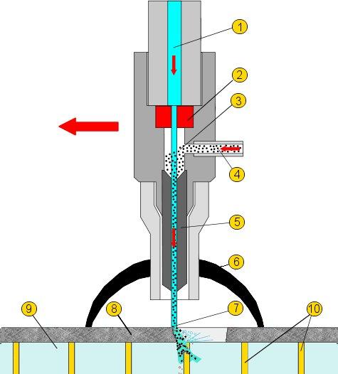 Az abraziv vízsugaras vágás elvi működési vázlata