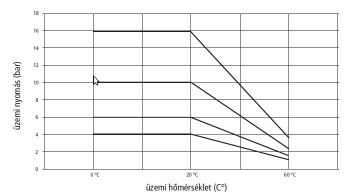 PVC-U hőmérséklet - nyomás diagram
