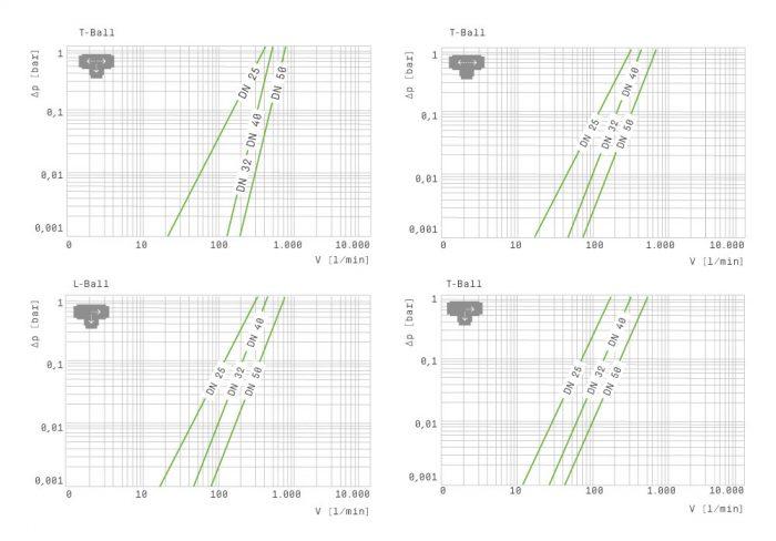 három utú pvc golyóscsap diagram