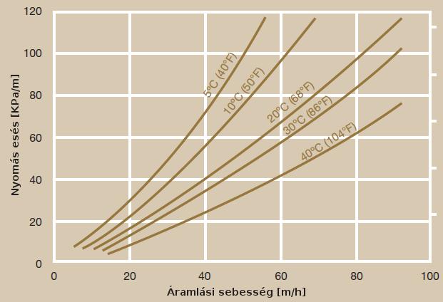 Resinex MX 11 kevertágyas ioncserélő műgyanta nyomásesés diagramm