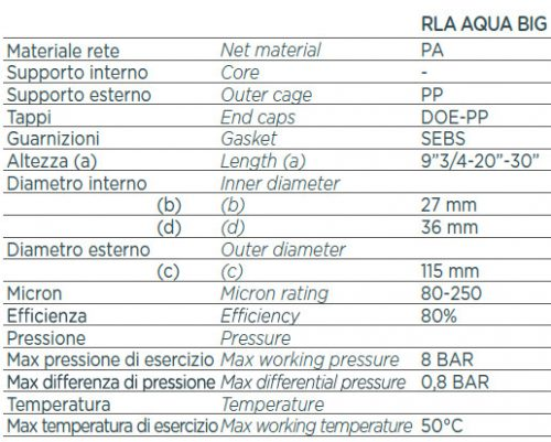 AQUA mosható szűrőbetétek adatai / RLA AQUA BIG