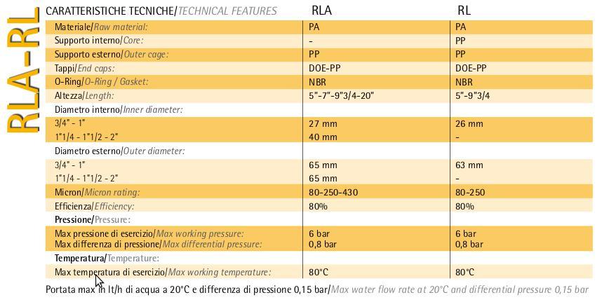 RLA szűrőbetét adatlap