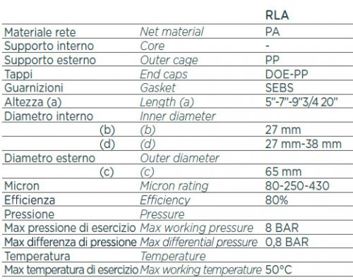 AQUA mosható szűrőbetétek adatai / normál RLA
